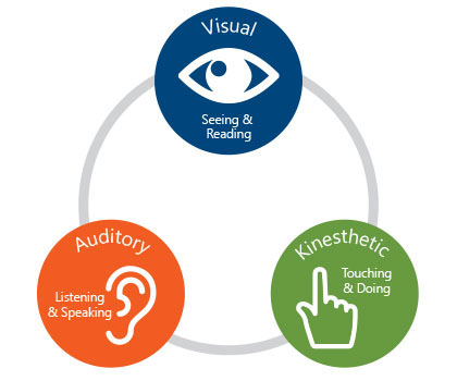 VAK learning styles diagram