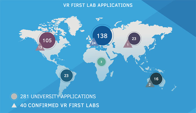 An infographic from VR First showing the application and distribution of their initiative.