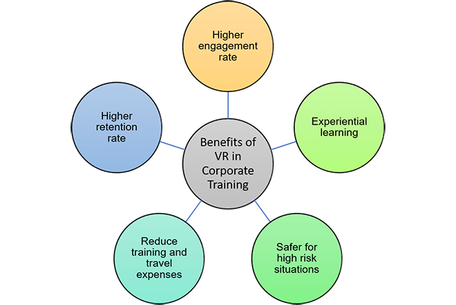 Graphic showing the benefits of using VR in corporate training.