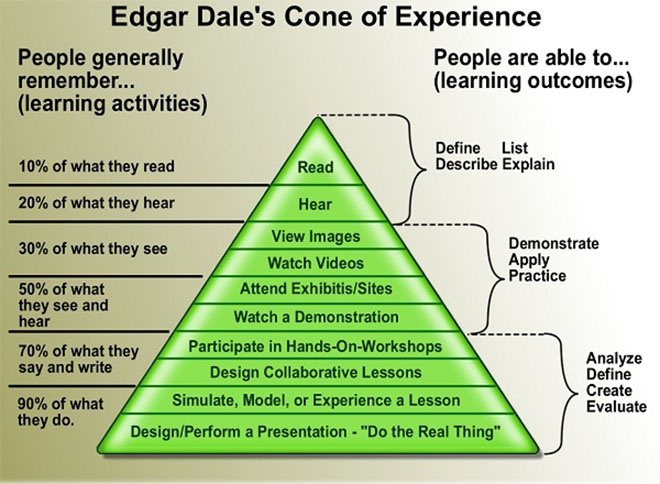 Edgar Dale's Cone of Experience