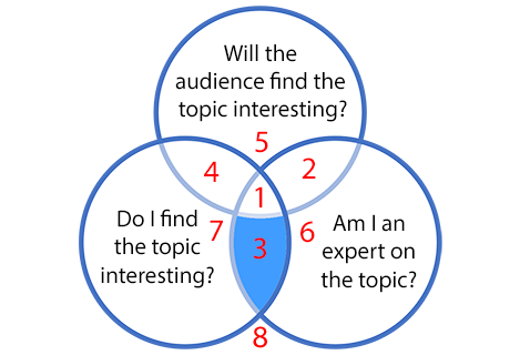 Framework for selecting a speech or presentation topic