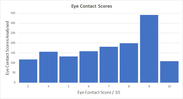 Eye contact scores in training
