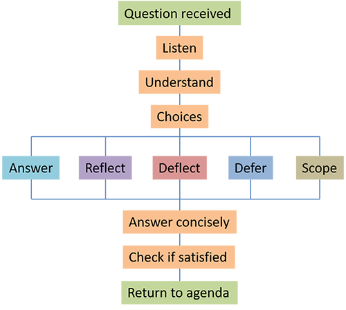 Framework for handling questions after a presentation