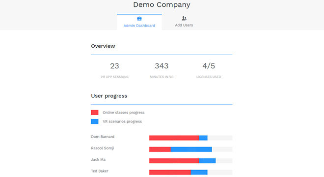Admin dashboard to monitor employee progress