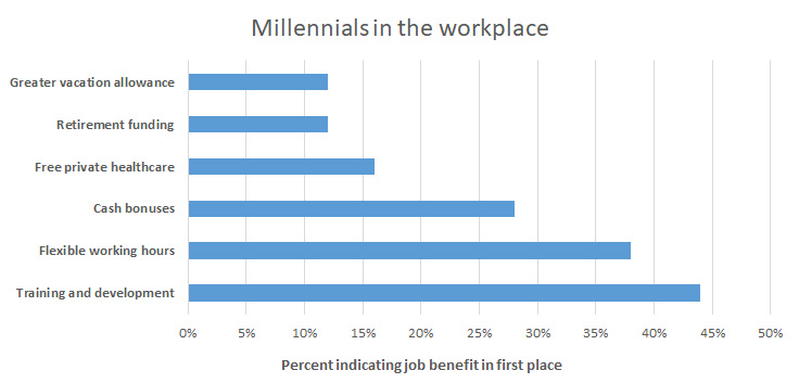 Training and development is the most important job benefit for millennials.
