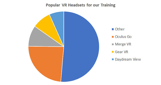 Popular VR headsets for training