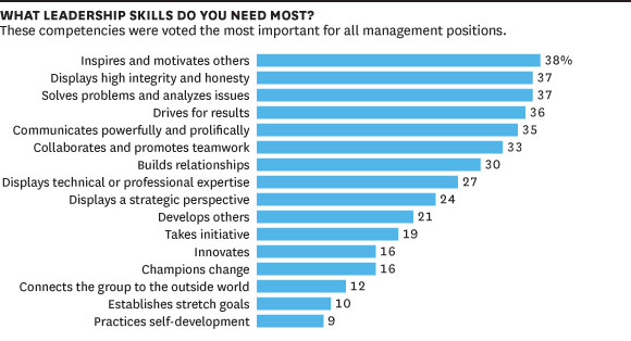 Skills leaders need for management leadership