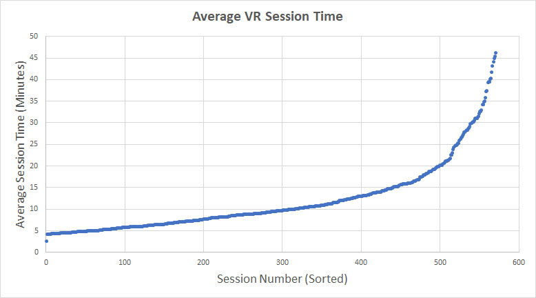 Average vr app session time on a scatter graph
