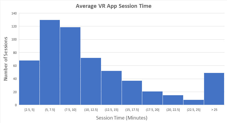 Average vr app session time in training