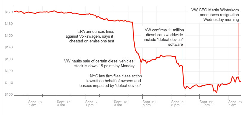 VW emissions scandal and investor reactions