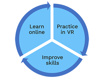 VirtualSpeech's learn, practice, improve loop