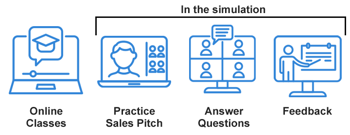 Virtual sales pitch icons